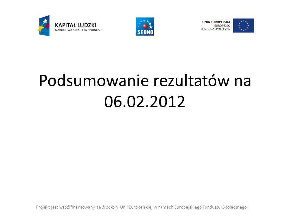 Podsumowanie rezultatów na 06.02.2012 Projekt jest współfinansowany ze środków Unii Europejskiej w ramach Europejskiego Funduszu Społecznego