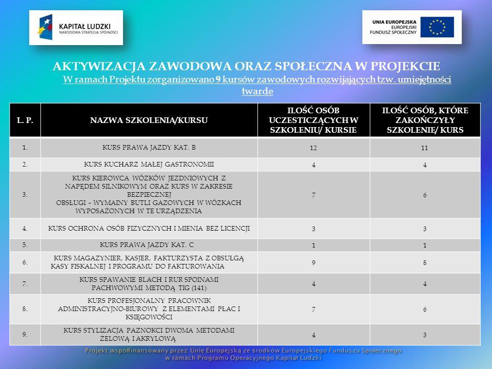 AKTYWIZACJA ZAWODOWA ORAZ SPOŁECZNA W PROJEKCIE W ramach Projektu zorganizowano 9 kursów zawodowych rozwijających tzw.