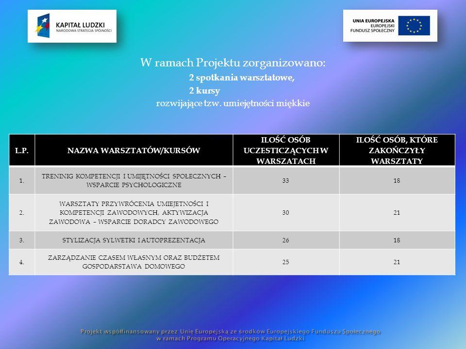 W ramach Projektu zorganizowano: 2 spotkania warsztatowe, 2 kursy rozwijające tzw.