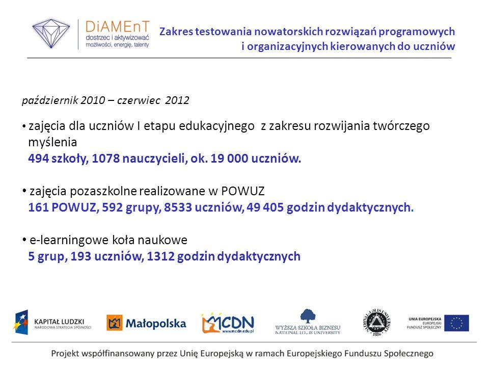 październik 2010 – czerwiec 2012 zajęcia dla uczniów I etapu edukacyjnego z zakresu rozwijania twórczego myślenia 494 szkoły, 1078 nauczycieli, ok. 19