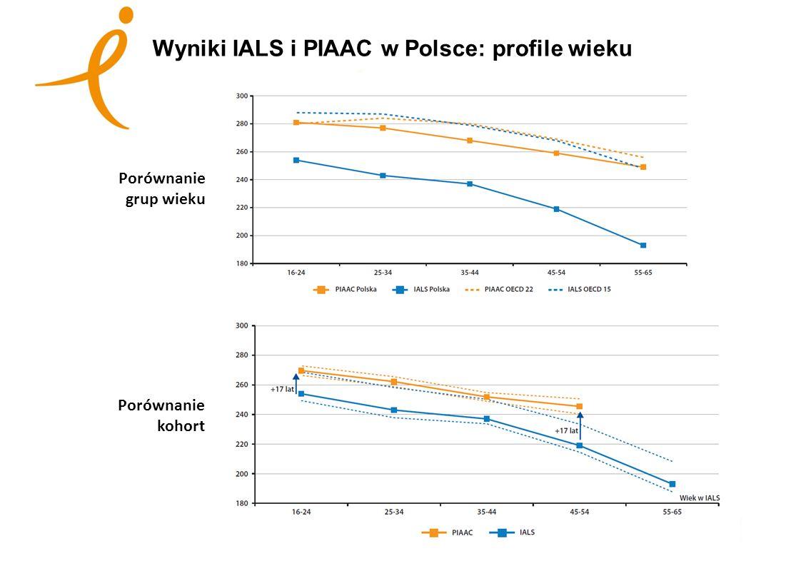 Lorem ipsum dolor sit amet, consectetur adipiscing elit Wyniki IALS i PIAAC w Polsce: profile wieku Porównanie grup wieku Porównanie kohort