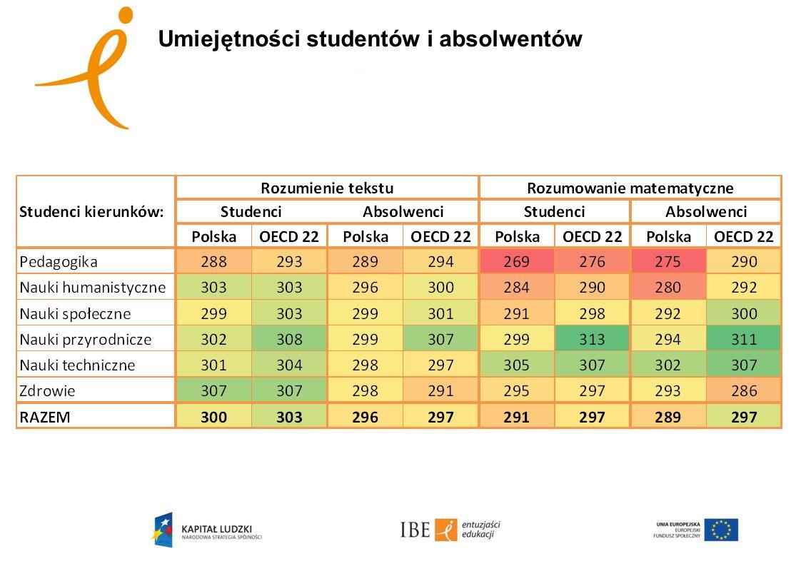 Umiejętności studentów i absolwentów