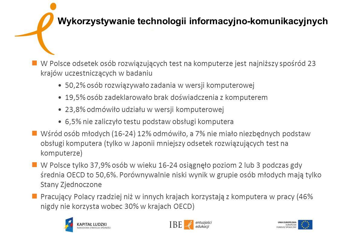 W Polsce odsetek osób rozwiązujących test na komputerze jest najniższy spośród 23 krajów uczestniczących w badaniu 50,2% osób rozwiązywało zadania w w