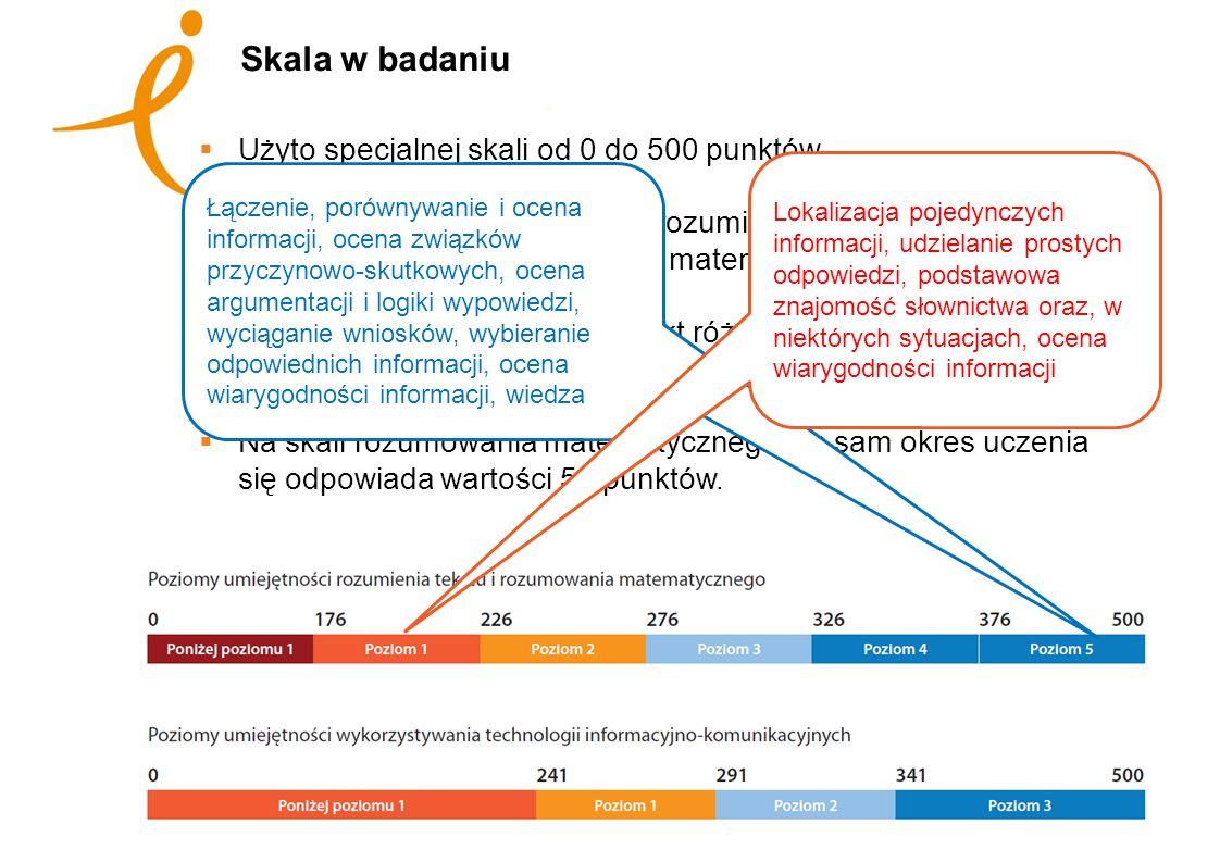 Skala w badaniu Użyto specjalnej skali od 0 do 500 punktów Średnia krajów OECD na skali rozumienia tekstu wyniosła 273 punkty, a na skali rozumowania