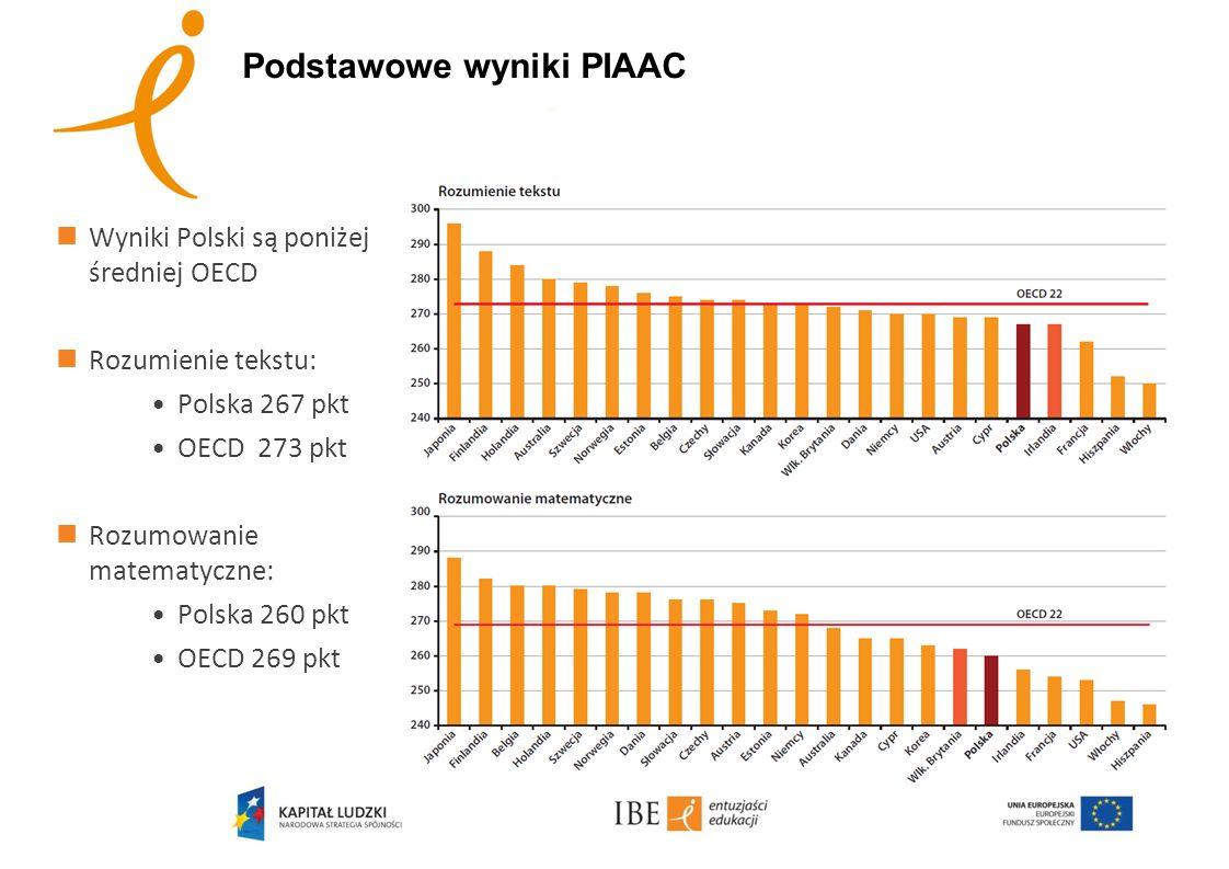 Podstawowe wyniki PIAAC Wyniki Polski są poniżej średniej OECD Rozumienie tekstu: Polska 267 pkt OECD 273 pkt Rozumowanie matematyczne: Polska 260 pkt