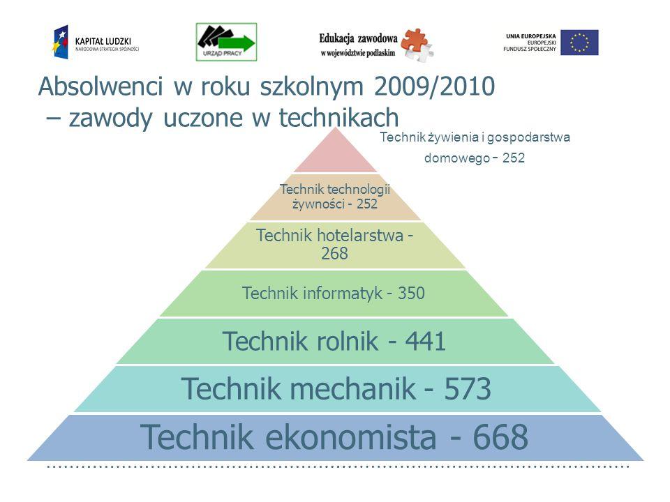 Technik technologii żywności - 252 Technik hotelarstwa - 268 Technik informatyk - 350 Technik rolnik - 441 Technik mechanik - 573 Technik ekonomista -