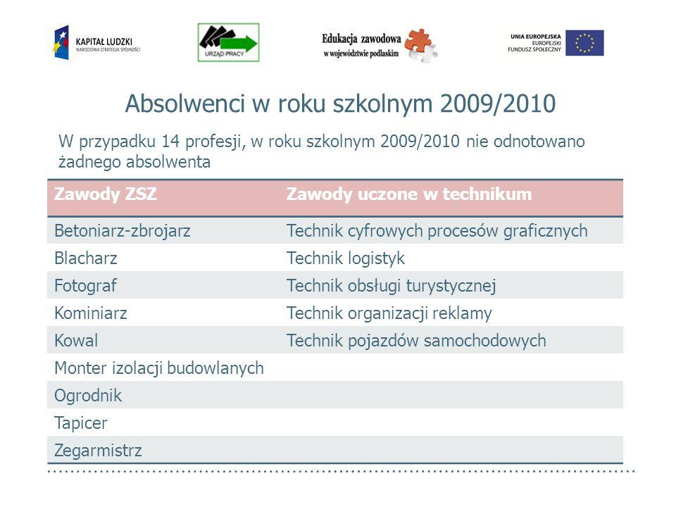 W przypadku 14 profesji, w roku szkolnym 2009/2010 nie odnotowano żadnego absolwenta Absolwenci w roku szkolnym 2009/2010 Zawody ZSZZawody uczone w te