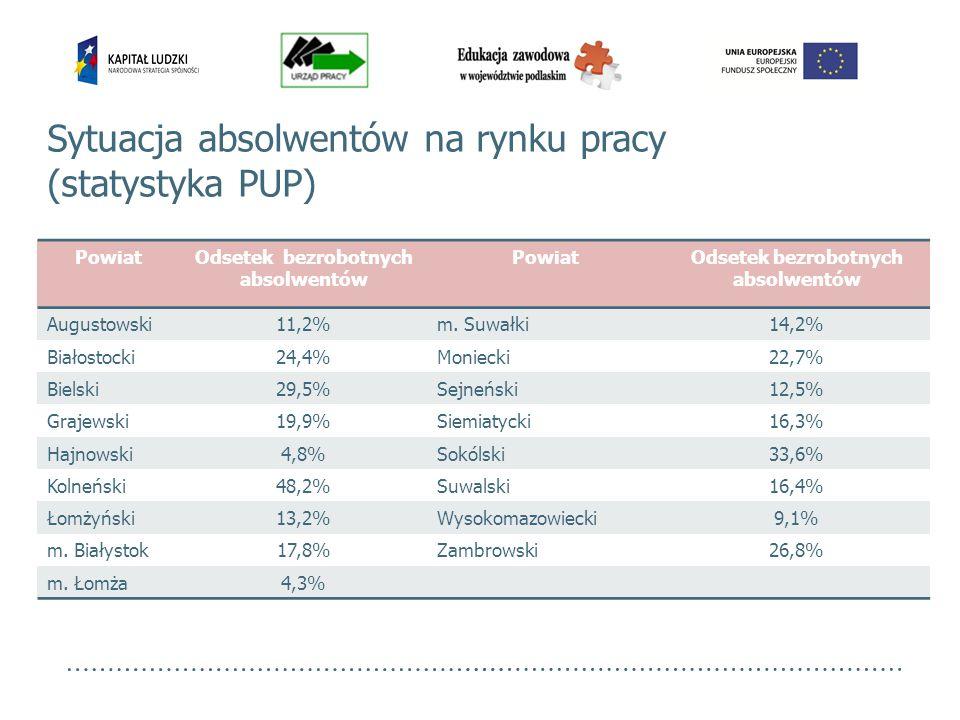 PowiatOdsetek bezrobotnych absolwentów PowiatOdsetek bezrobotnych absolwentów Augustowski11,2%m. Suwałki14,2% Białostocki24,4%Moniecki22,7% Bielski29,