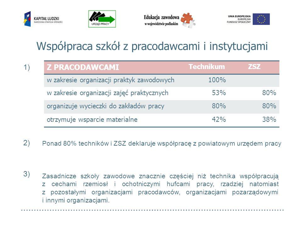 Współpraca szkół z pracodawcami i instytucjami Z PRACODAWCAMI TechnikumZSZ w zakresie organizacji praktyk zawodowych100% w zakresie organizacji zajęć