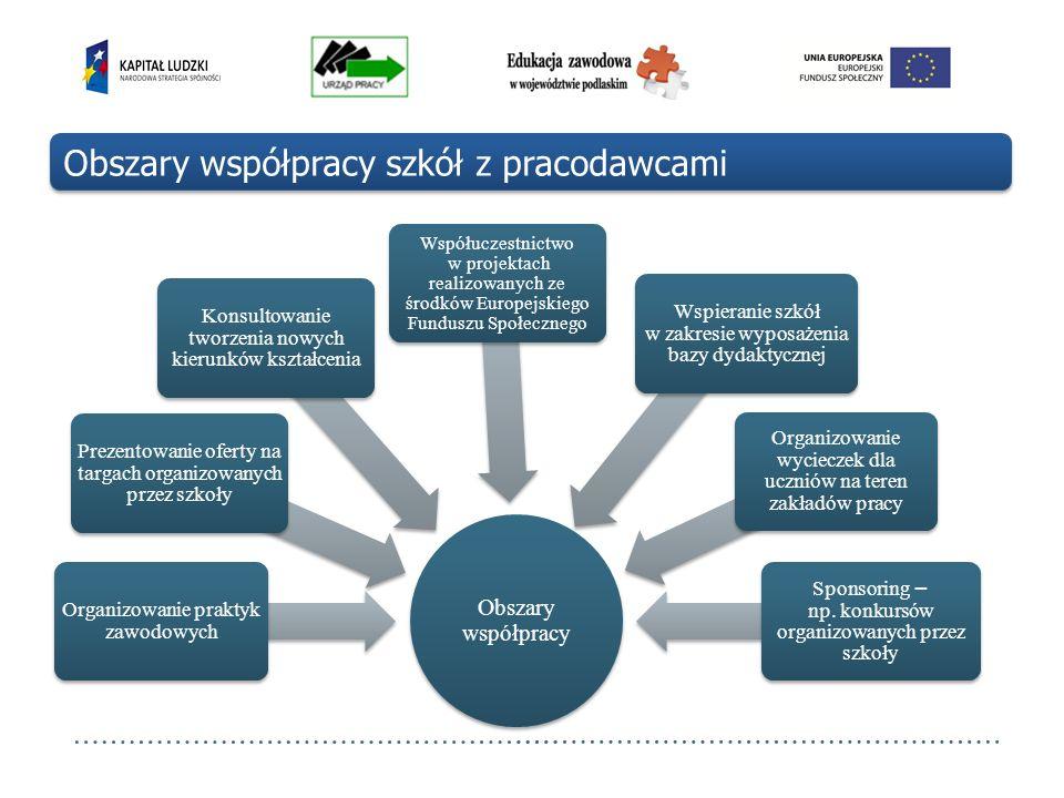 Obszary współpracy szkół z pracodawcami Obszary współpracy Organizowanie praktyk zawodowych Prezentowanie oferty na targach organizowanych przez szkoł