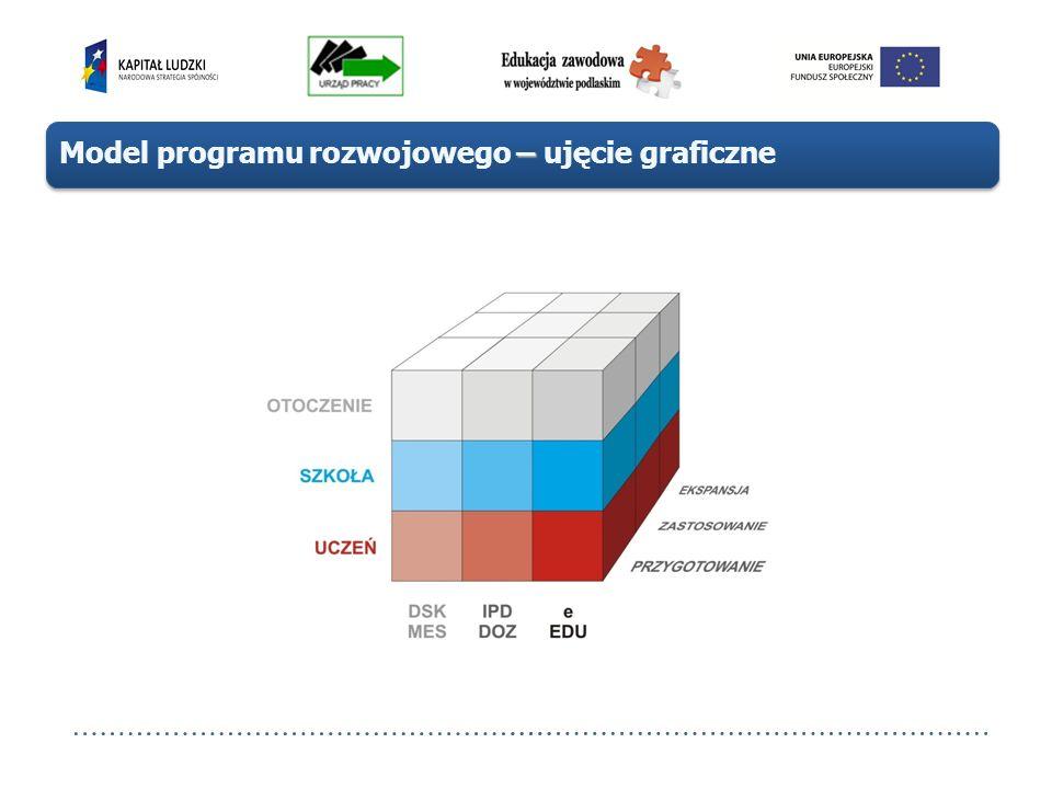 – Model programu rozwojowego – ujęcie graficzne