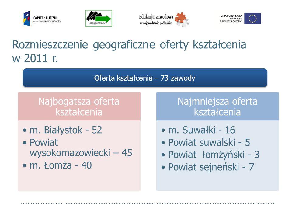 Rozmieszczenie geograficzne oferty kształcenia w 2011 r. Oferta kształcenia – 73 zawody Najbogatsza oferta kształcenia m. Białystok - 52 Powiat wysoko