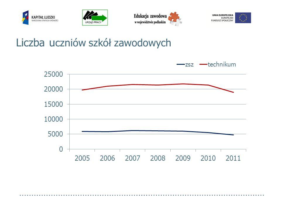 PowiatOdsetek bezrobotnych absolwentów PowiatOdsetek bezrobotnych absolwentów Augustowski11,2%m.