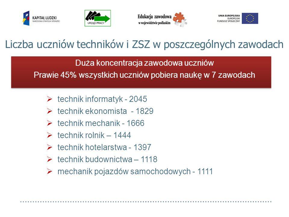 1590 absolwentów ZSZ 4392 absolwentów techników Łączna liczba 5982 Absolwenci w roku szkolnym 2009/2010