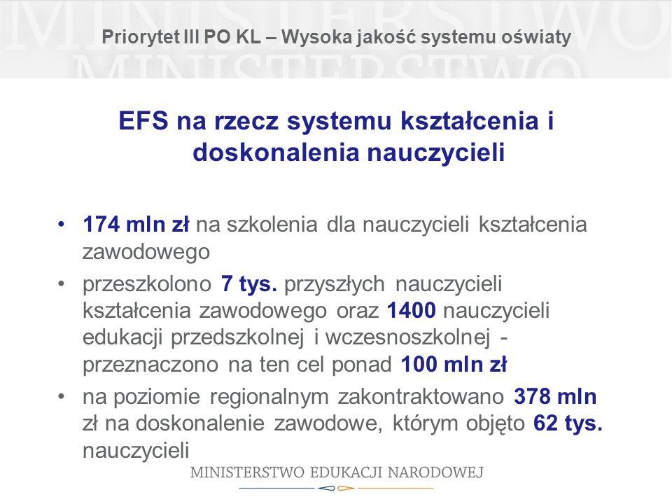Priorytet III PO KL – Wysoka jakość systemu oświaty EFS na rzecz systemu kształcenia i doskonalenia nauczycieli 174 mln zł na szkolenia dla nauczycieli kształcenia zawodowego przeszkolono 7 tys.