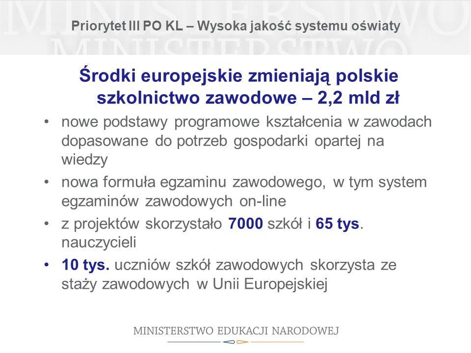Priorytet III PO KL – Wysoka jakość systemu oświaty Środki europejskie zmieniają polskie szkolnictwo zawodowe – 2,2 mld zł nowe podstawy programowe kształcenia w zawodach dopasowane do potrzeb gospodarki opartej na wiedzy nowa formuła egzaminu zawodowego, w tym system egzaminów zawodowych on-line z projektów skorzystało 7000 szkół i 65 tys.