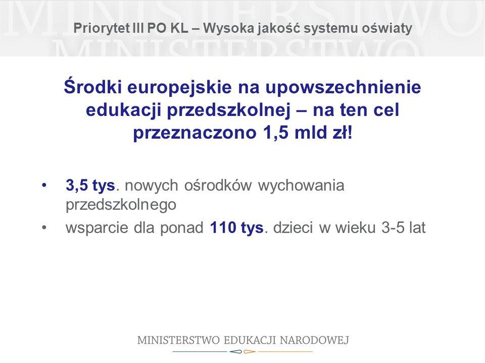 Priorytet III PO KL – Wysoka jakość systemu oświaty Środki europejskie na upowszechnienie edukacji przedszkolnej – na ten cel przeznaczono 1,5 mld zł.