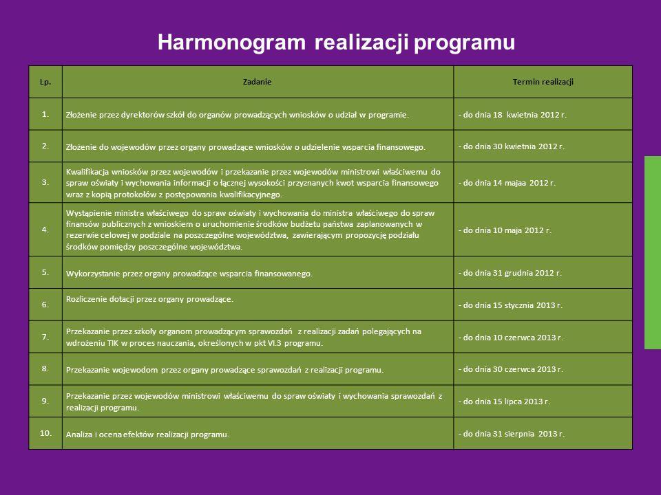 Harmonogram realizacji programu Lp.ZadanieTermin realizacji 1. Złożenie przez dyrektorów szkół do organów prowadzących wniosków o udział w programie.