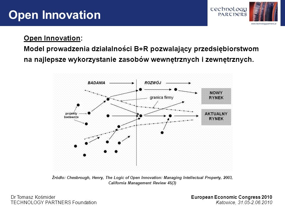 Źródło: Chesbrough, Henry, The Logic of Open Innovation: Managing Intellectual Property, 2003, California Management Review 45(3) CLOSED INNOVATIONOPEN INNOVATION Najlepsi ludzie w naszym obszarze pracują dla nas.