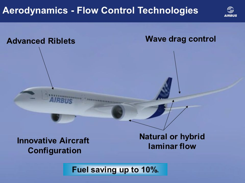 Natural or hybrid laminar flow Wave drag control Advanced Riblets Aerodynamics - Flow Control Technologies Fuel saving up to 10%.