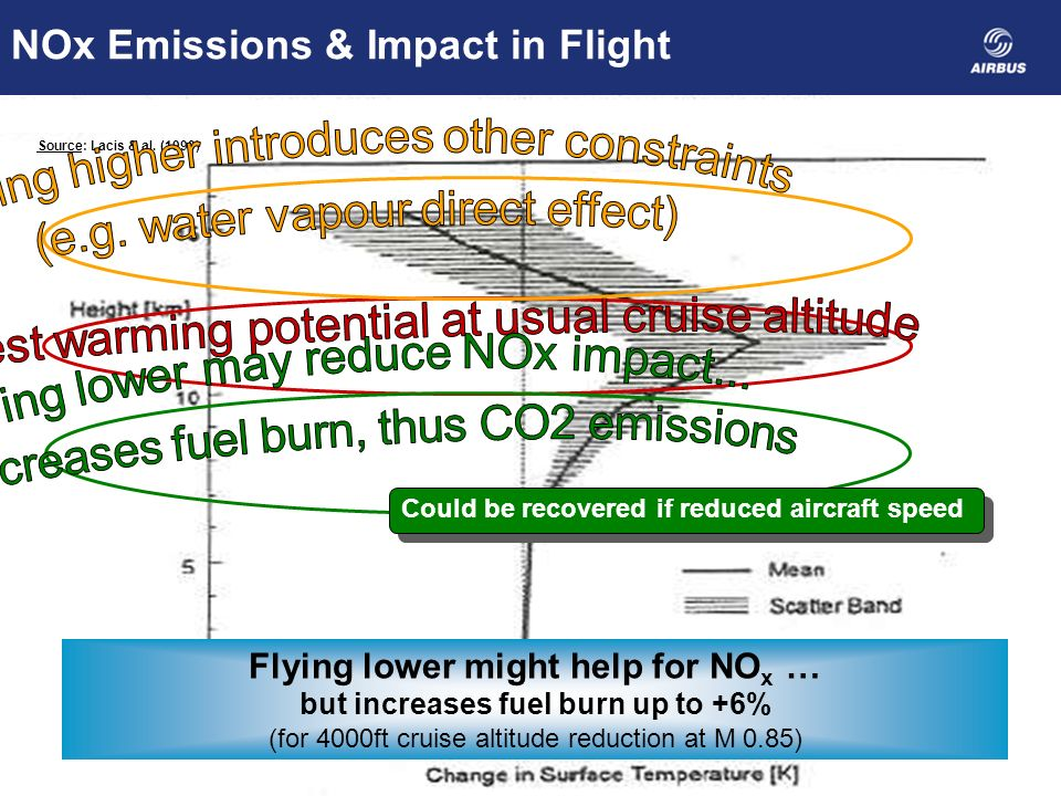 Source: www.turbomeca.com Decrease NOx Emissions Impact Low NOx combustion chambers Fuel burn reduction translates into NOx reduction Source: Lacis & al.