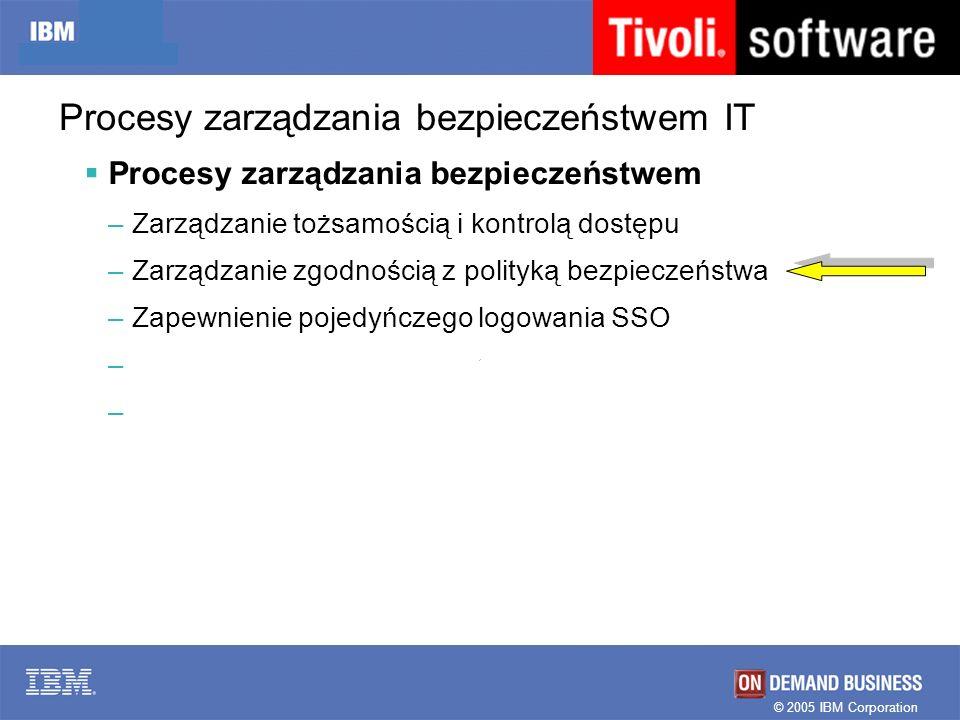 © 2005 IBM Corporation Procesy zarządzania bezpieczeństwem IT Procesy zarządzania bezpieczeństwem –Zarządzanie tożsamością i kontrolą dostępu –Zarządz