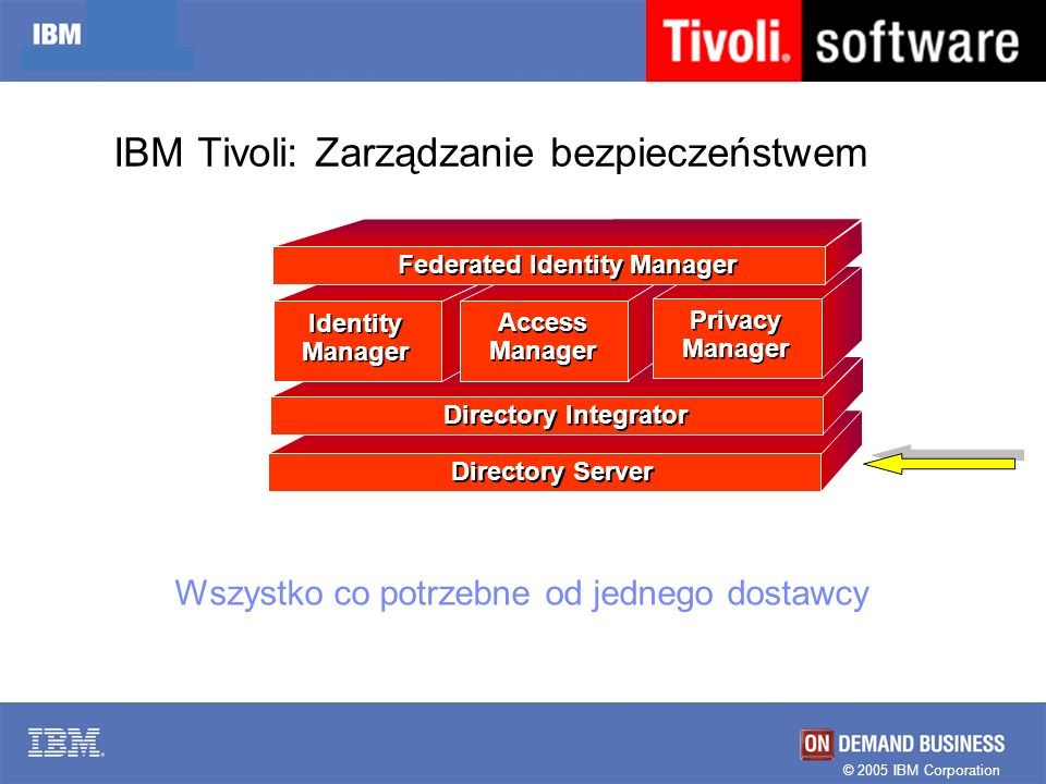 © 2005 IBM Corporation Directory Server Directory Integrator Identity Manager Access Manager Privacy Manager Federated Identity Manager Wszystko co potrzebne od jednego dostawcy IBM Tivoli: Zarządzanie bezpieczeństwem