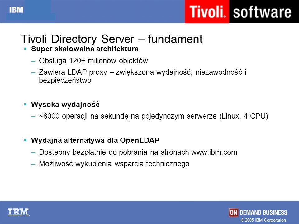 © 2005 IBM Corporation Tivoli Directory Server – fundament Super skalowalna architektura –Obsługa 120+ milionów obiektów –Zawiera LDAP proxy – zwiększ