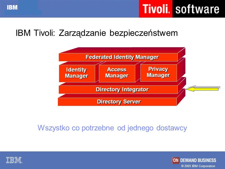 © 2005 IBM Corporation IBM Tivoli: Zarządzanie bezpieczeństwem Directory Server Directory Integrator Identity Manager Access Manager Privacy Manager F