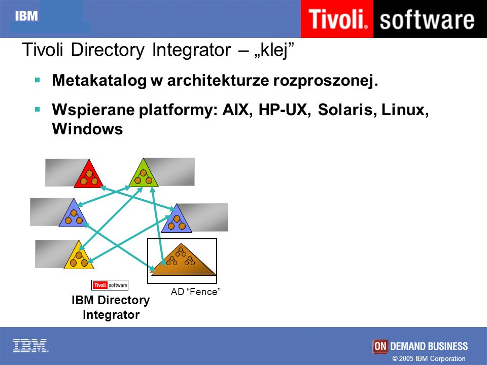 © 2005 IBM Corporation Metakatalog w architekturze rozproszonej. Wspierane platformy: AIX, HP-UX, Solaris, Linux, Windows Tivoli Directory Integrator