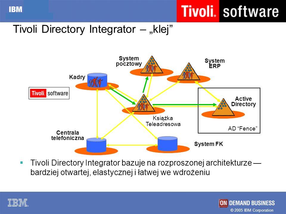 © 2005 IBM Corporation Tivoli Directory Integrator bazuje na rozproszonej architekturze bardziej otwartej, elastycznej i łatwej we wdrożeniu Kadry Act