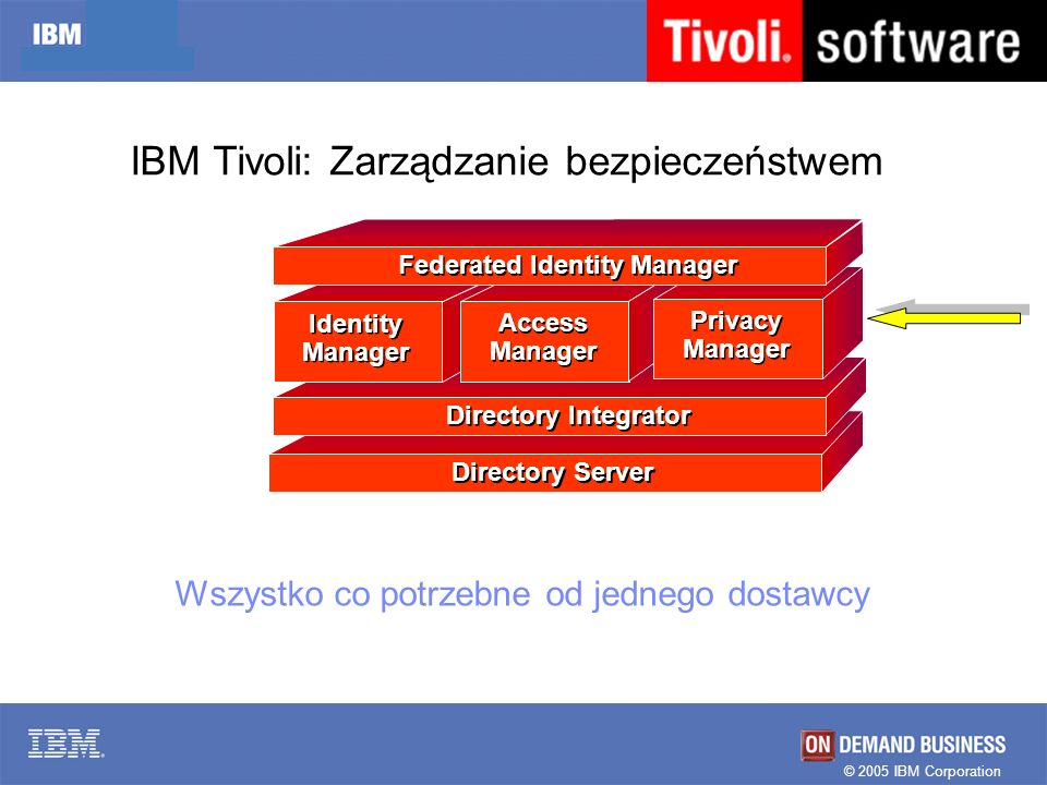 © 2005 IBM Corporation Directory Server Directory Integrator Identity Manager Access Manager Privacy Manager Federated Identity Manager Wszystko co po