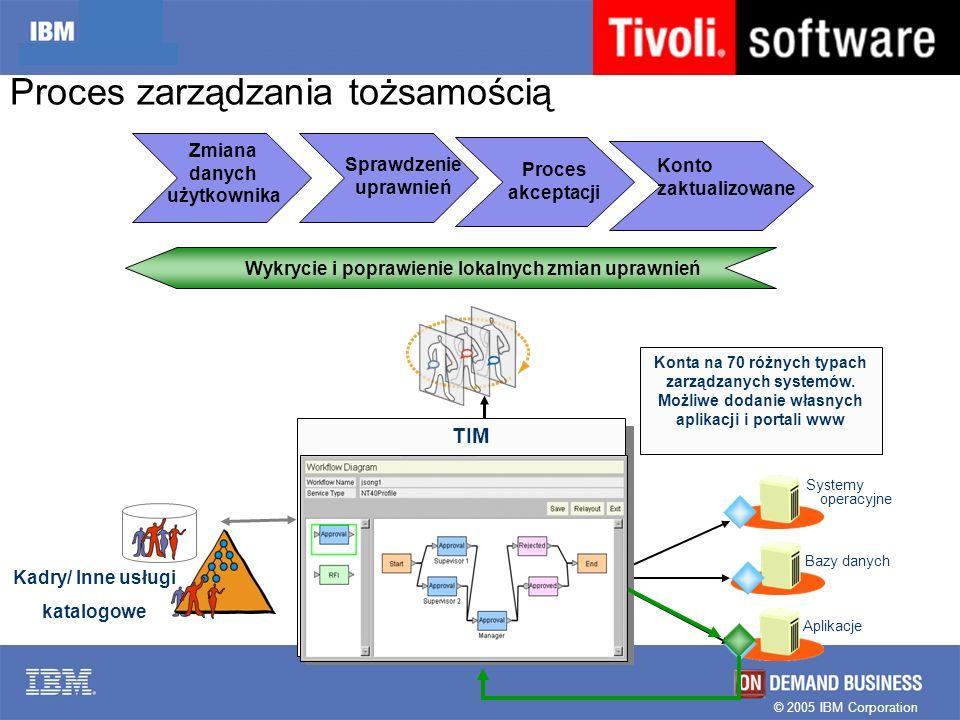 © 2005 IBM Corporation Proces zarządzania tożsamością Proces akceptacji Konto zaktualizowane Konta na 70 różnych typach zarządzanych systemów. Możliwe