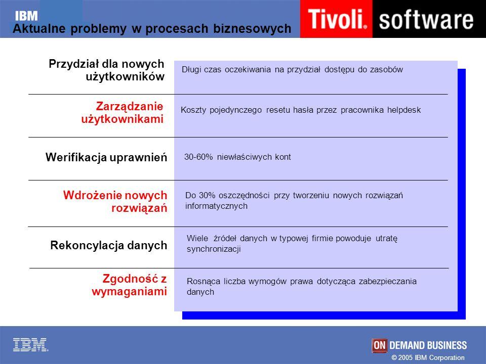 © 2005 IBM Corporation Aktualne problemy w procesach biznesowych Przydział dla nowych użytkowników Długi czas oczekiwania na przydział dostępu do zaso