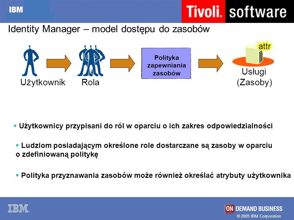 © 2005 IBM Corporation Identity Manager – model dostępu do zasobów Polityka zapewniania zasobów Usługi (Zasoby) UżytkownikRola Polityka przyznawania z