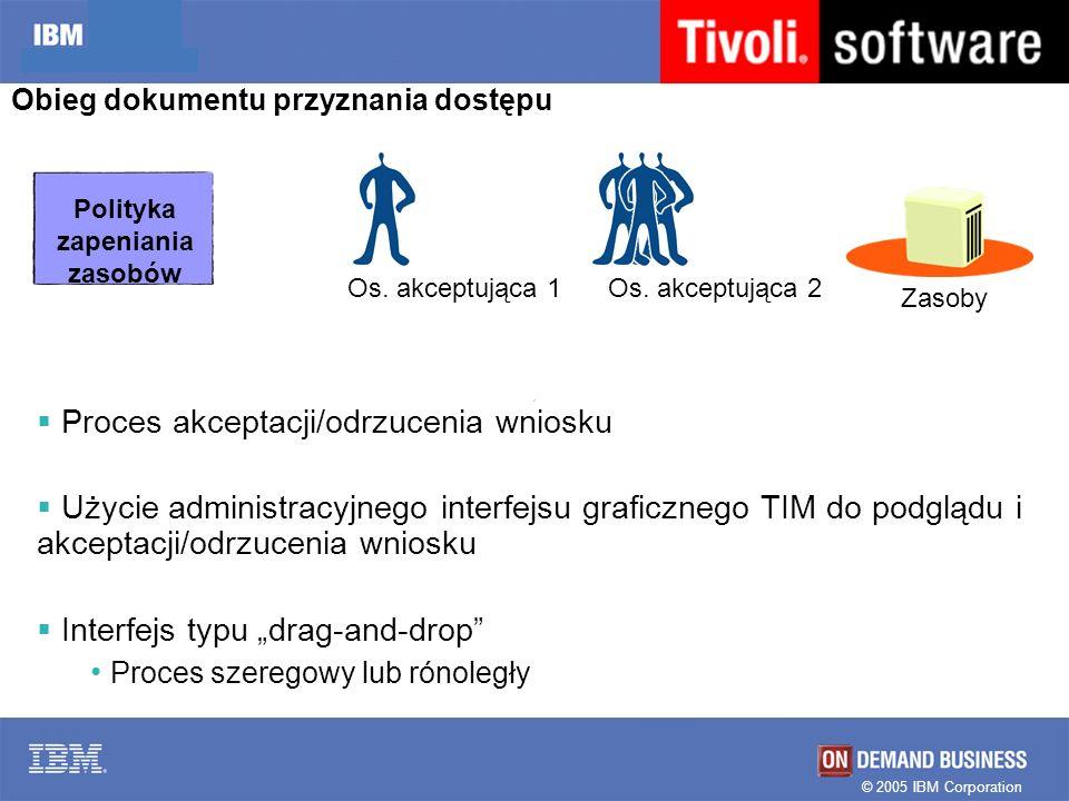 © 2005 IBM Corporation Obieg dokumentu przyznania dostępu Proces akceptacji/odrzucenia wniosku Użycie administracyjnego interfejsu graficznego TIM do