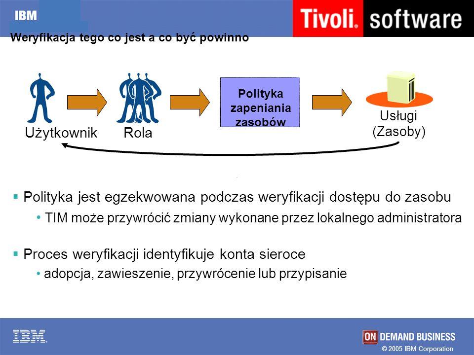 © 2005 IBM Corporation Weryfikacja tego co jest a co być powinno Polityka zapeniania zasobów Usługi (Zasoby) UżytkownikRola Polityka jest egzekwowana