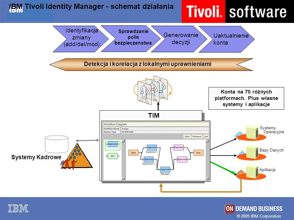 © 2005 IBM Corporation IBM Tivoli Identity Manager - schemat działania Generowanie decyzji TIM Identyfikacja zmiany (add/del/mod) Systemy Kadrowe Dete