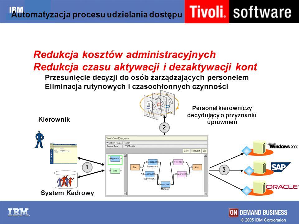 © 2005 IBM Corporation Automatyzacja procesu udzielania dostępu Redukcja kosztów administracyjnych Redukcja czasu aktywacji i dezaktywacji kont Przesu