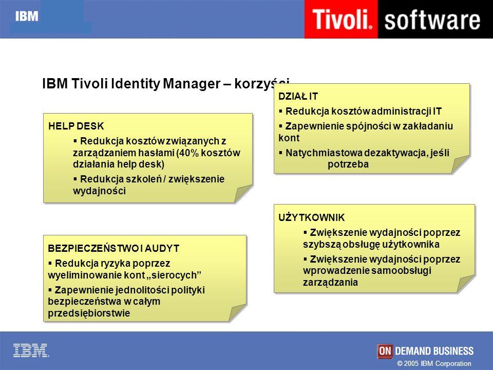 © 2005 IBM Corporation IBM Tivoli Identity Manager – korzyści… UŻYTKOWNIK Zwiększenie wydajności poprzez szybszą obsługę użytkownika Zwiększenie wydaj