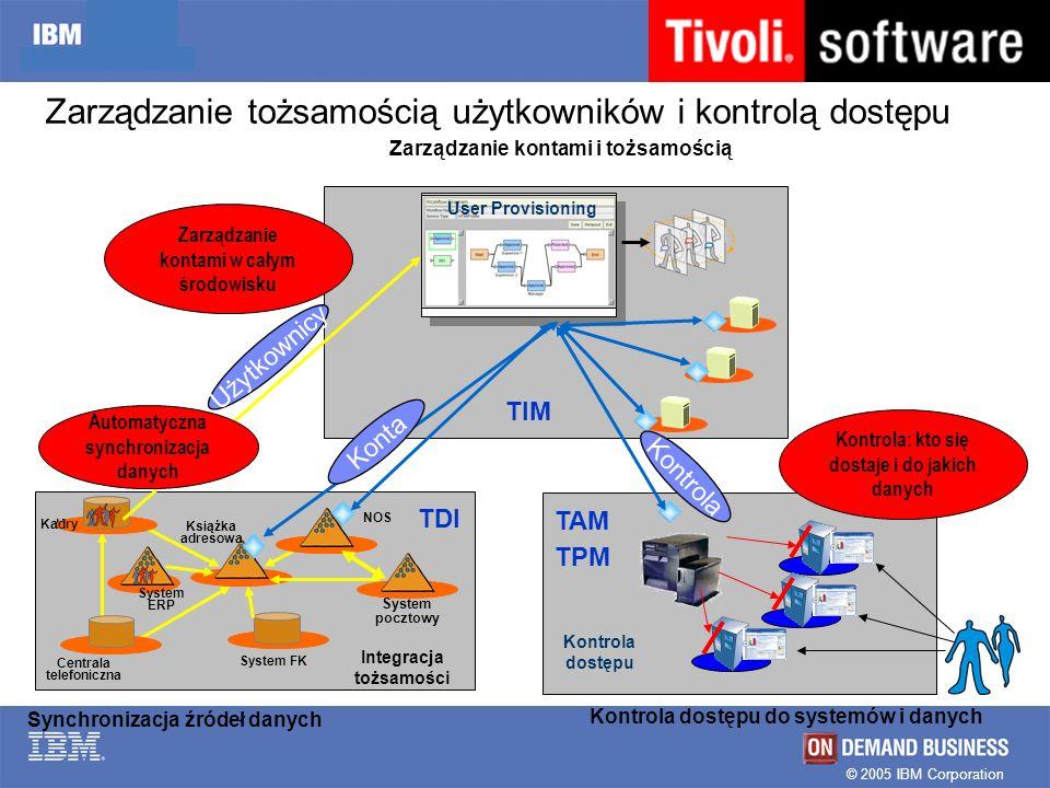 © 2005 IBM Corporation Zarządzanie tożsamością użytkowników i kontrolą dostępu Synchronizacja źródeł danych HR NOS Książka adresowa System FK Centrala