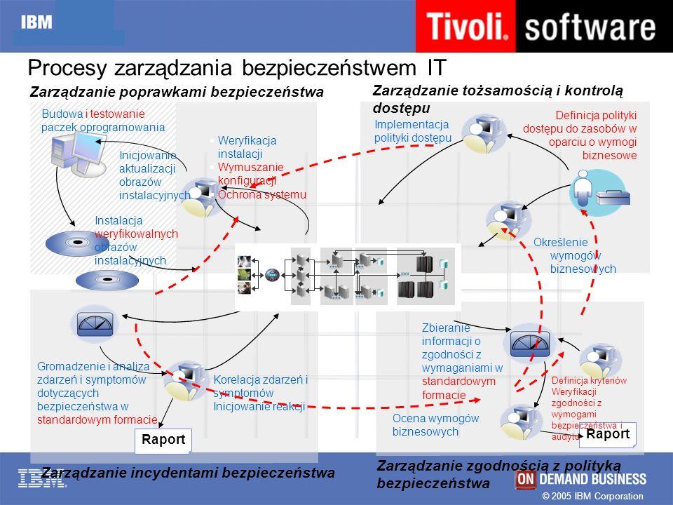 © 2005 IBM Corporation IBM Tivoli: Zarządzanie bezpieczeństwem Directory Server Directory Integrator Identity Manager Access Manager Privacy Manager Federated Identity Manager Wszystko co potrzebne od jednego dostawcy