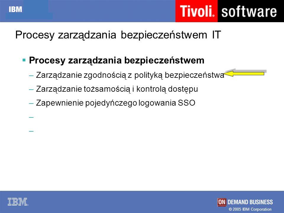 © 2005 IBM Corporation Procesy zarządzania bezpieczeństwem IT Procesy zarządzania bezpieczeństwem –Zarządzanie zgodnością z polityką bezpieczeństwa –Z