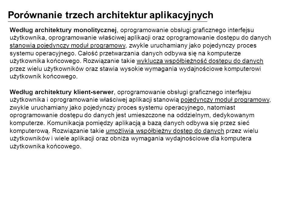 Porównanie trzech architektur aplikacyjnych Według architektury monolitycznej, oprogramowanie obsługi graficznego interfejsu użytkownika, oprogramowan