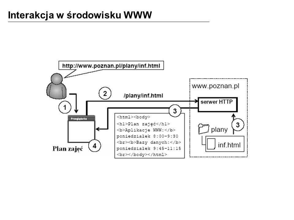 W środowisku WWW żądania użytkowników końcowych są obsługiwane w następujący sposób: 1.