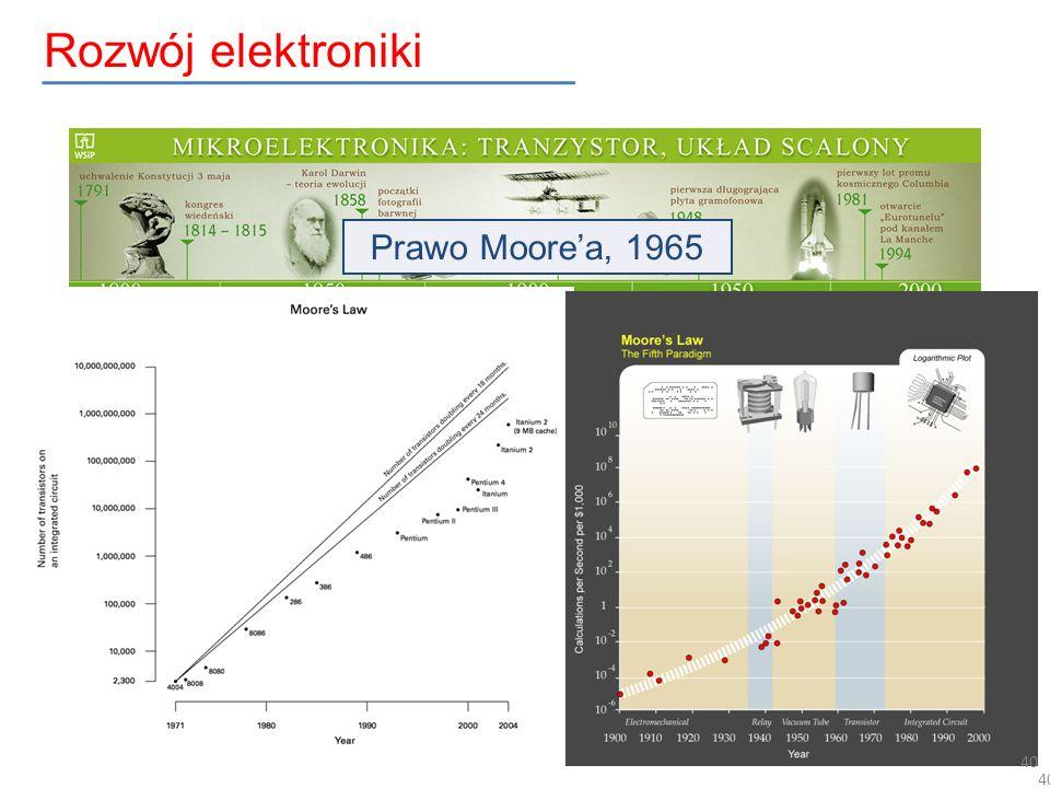 40 Rozwój elektroniki Prawo Moorea, 1965 0 1 2 3 4 40