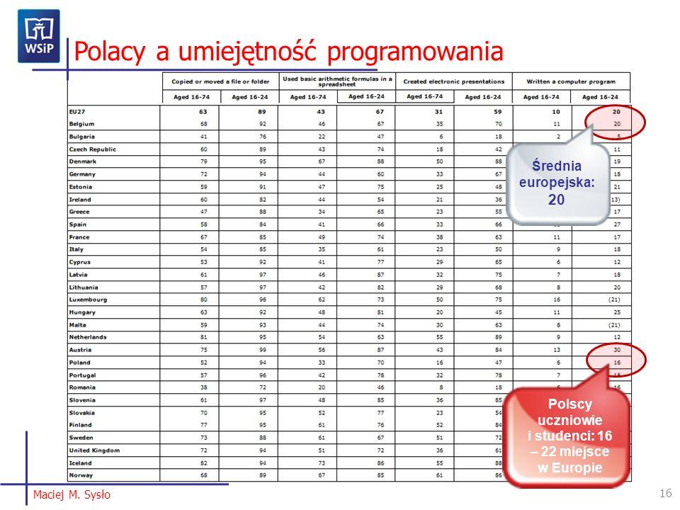 16 Maciej M. Sysło Polacy a umiejętność programowania Polscy uczniowie i studenci: 16 – 22 miejsce w Europie Średnia europejska: 20