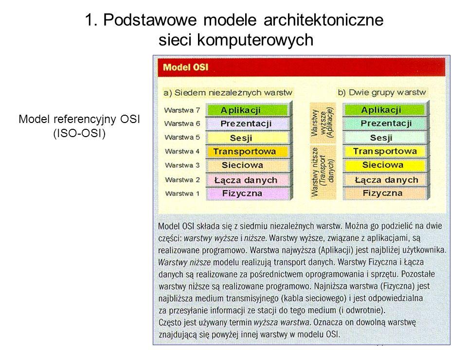 11 1. Podstawowe modele architektoniczne sieci komputerowych 11 Model referencyjny OSI (ISO-OSI)