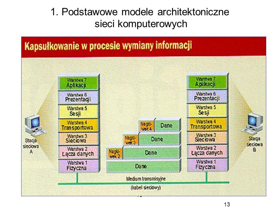 13 1. Podstawowe modele architektoniczne sieci komputerowych 13