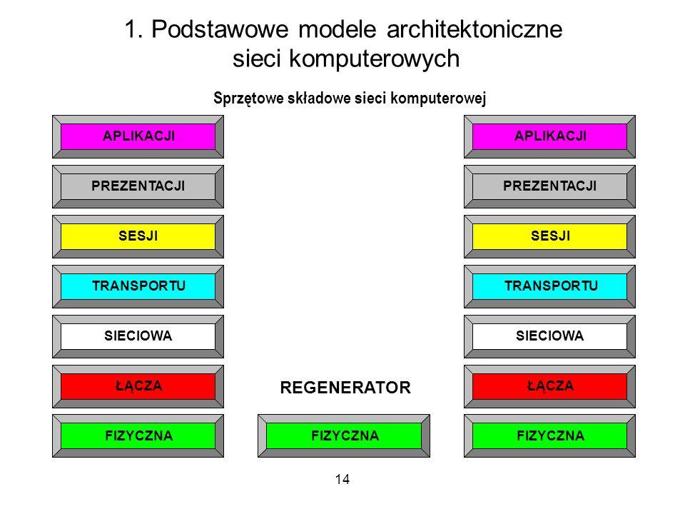 14 1. Podstawowe modele architektoniczne sieci komputerowych PREZENTACJI SESJI TRANSPORTU SIECIOWA ŁĄCZA FIZYCZNA APLIKACJI PREZENTACJI SESJI TRANSPOR
